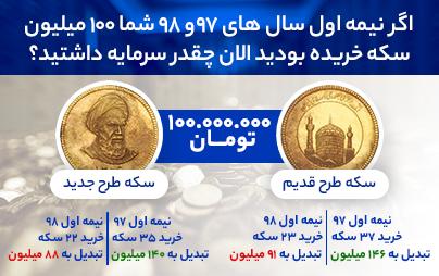 تصویر دو سکه طلا با سود و ضرر سرمایه گذاری و اطلاعات آن در 2 سال