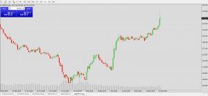 تصویر چارت قیمت جفت ارز GBP/USD دربازارهای جهانی