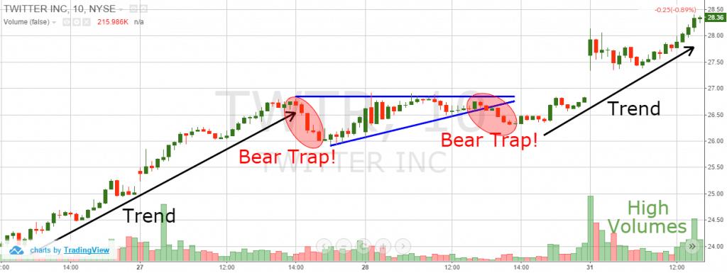 تله خرسی (Bear Trap) چیست؟