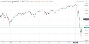 نمودار قیمت شاخص صنعتی داوجونز dji