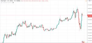 قیمت اونس طلای جهانی در بازار بین المللی