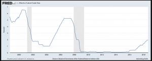نوسانات نرخ صندوق های فدرال