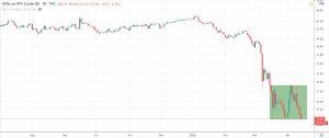 نمودار قیمت نفت WTI