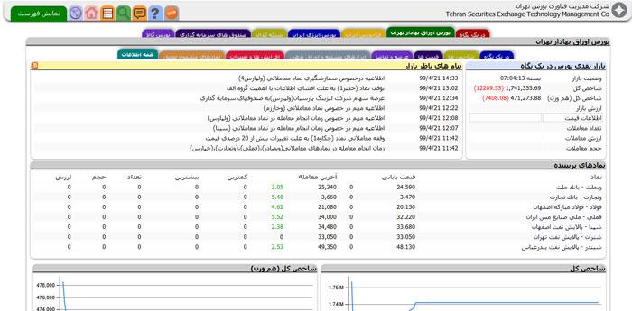 مدیریت فناوری بورس تهران